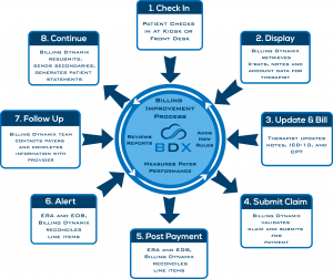 Integrated Practice Management